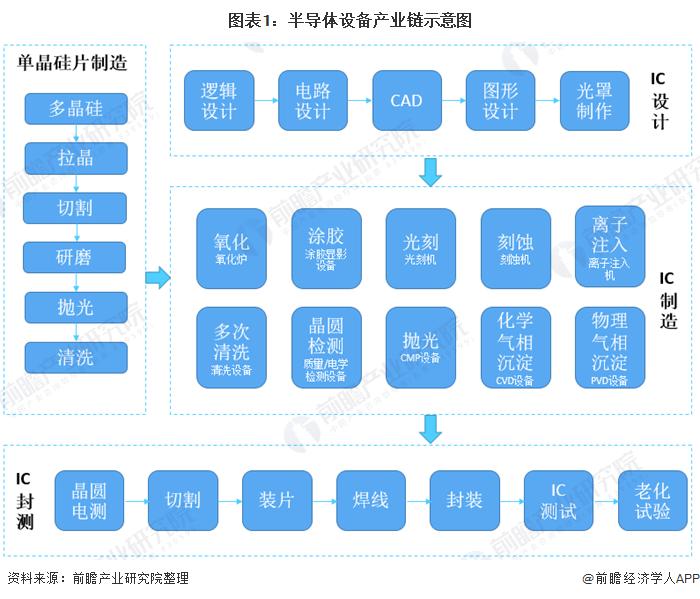 图表1:半导体设备产业链示意图