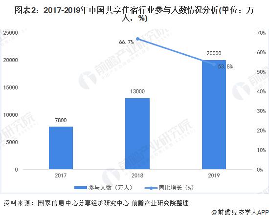 图表2:2017-2019年中国共享住宿行业参与人数情况分析(单位:万人,%)