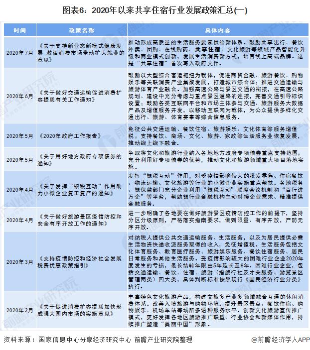 图表6:2020年以来共享住宿行业发展政策汇总(一)