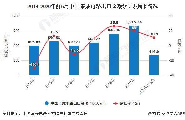 2014-2020年前5月中国集成电路出口金额统计及增长情况