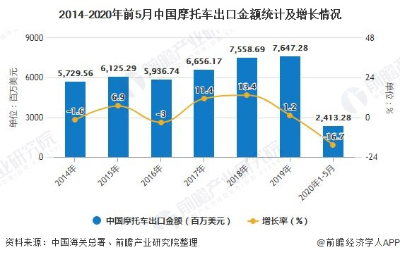 2014-2020年前5月中国摩托车出口金额统计及增长情况