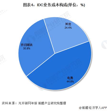 图表4:IDC业务成本构成(单位:%)