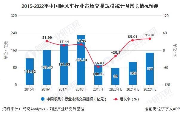 2015-2022年中國順風車行業市場交易規模統計及增長情況預測
