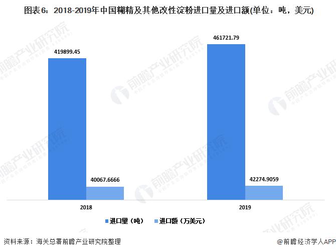 图表6:2018-2019年中国糊精及其他改性淀粉进口量及进口额(单位:吨,美元)