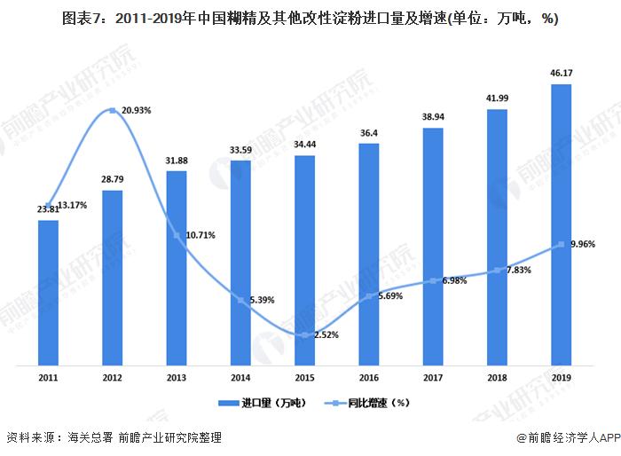 图表7:2011-2019年中国糊精及其他改性淀粉进口量及增速(单位:万吨,%)