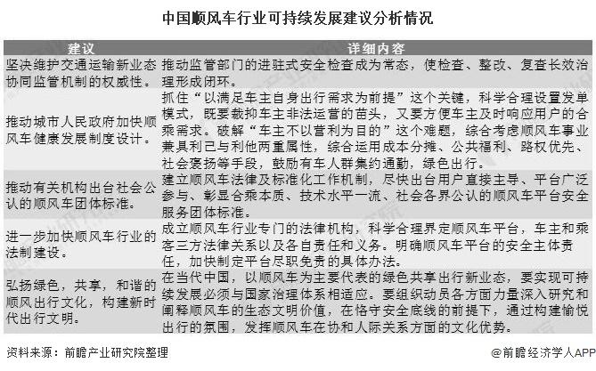 中國順風車行業可持續發展建議分析情況
