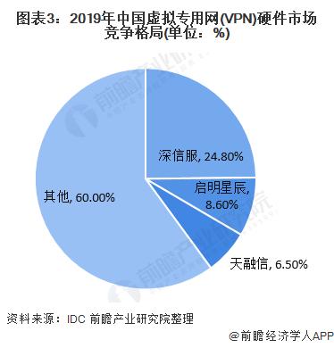 图表3:2019年中国虚拟专用网(VPN)硬件市场竞争格局(单位:%)