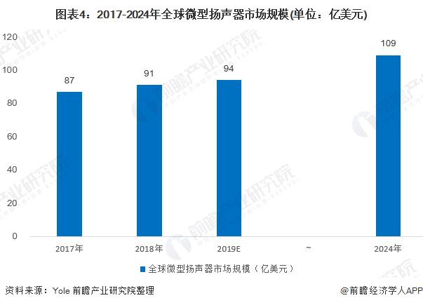 图表4:2017-2024年全球微型扬声器市场规模(单位:亿美元)