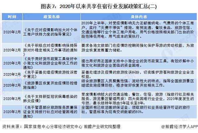 图表7:2020年以来共享住宿行业发展政策汇总(二)