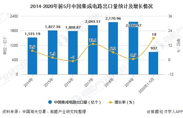 2014-2020年前5月中国集成电路出口量统计及增长情况