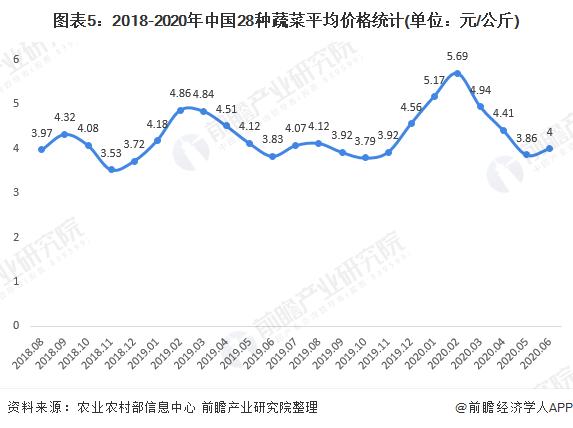 图表5:2018-2020年中国28种蔬菜平均价格统计(单位:元/公斤)