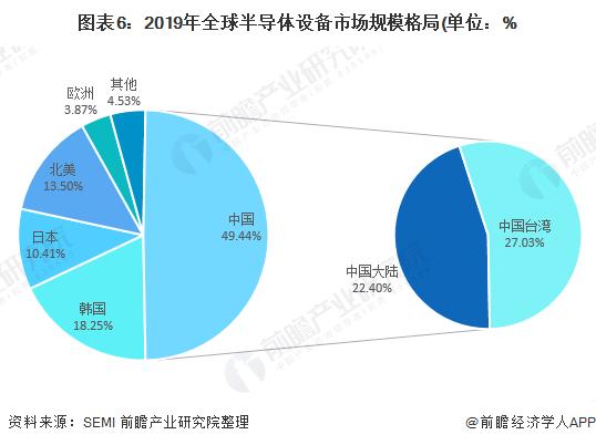 图表6:2019年全球半导体设备市场规模格局(单位:%