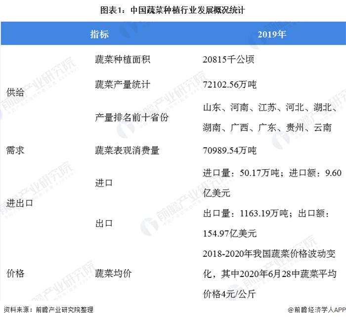 图表1:中国蔬菜种植行业发展概况统计