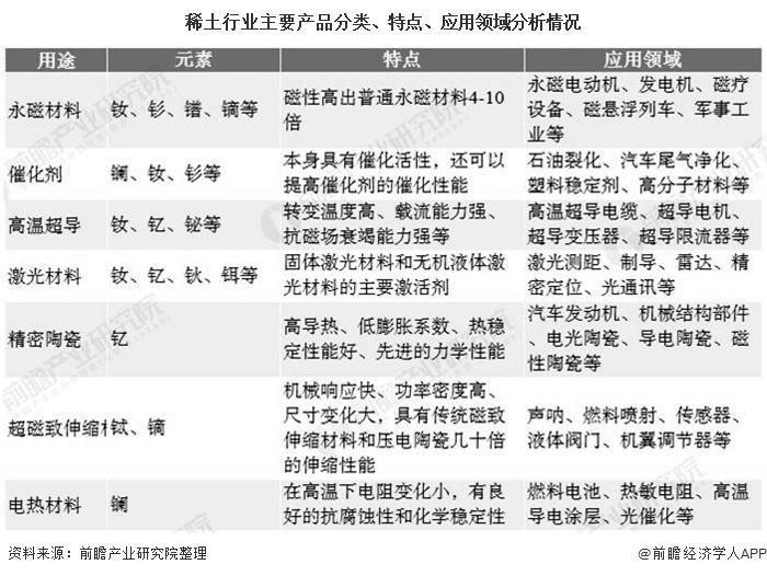 稀土行业主要产品分类、特点、应用领域分析情况