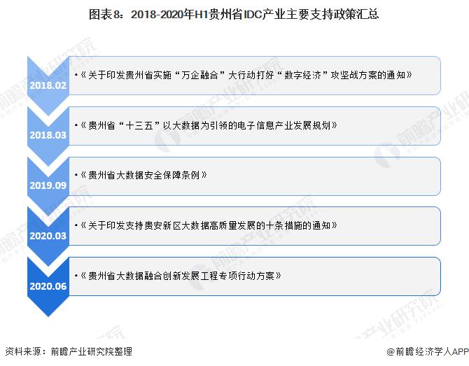 图表8:2018-2020年H1贵州省IDC产业主要支持政策汇总