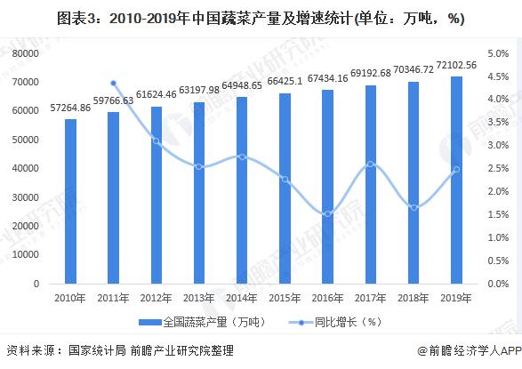 图表3:2010-2019年中国蔬菜产量及增速统计(单位:万吨,%)