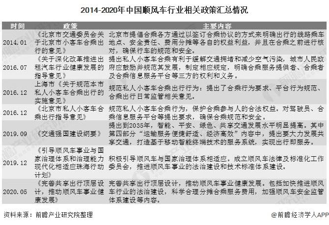 2014-2020年中國順風車行業相關政策匯總情況