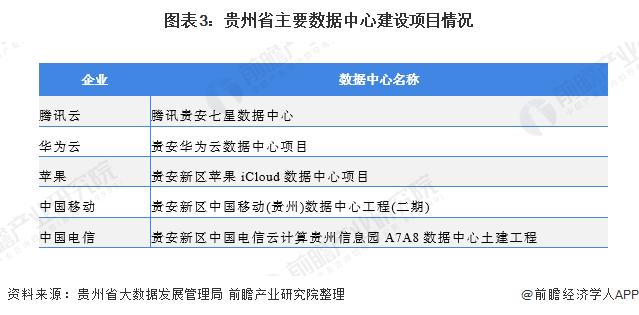 图表3:贵州省主要数据中心建设项目情况