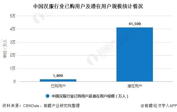 中国汉服行业已购用户及潜在用户规模统计情况