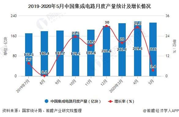 2019-2020年5月中国集成电路月度产量统计及增长情况