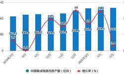 2020年1-5月中国集成电路行业市场分析:累计产量、<em>出口量</em>均突破900亿块