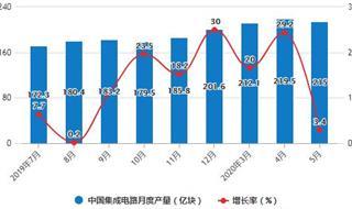 2020年1-5月中国集成电路行业市场分析:累计产量、出口量均突破900亿块