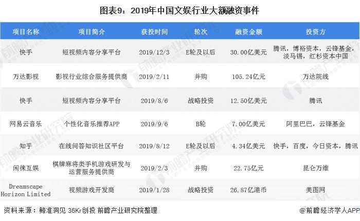 图表9:2019年中国文娱行业大额融资事件