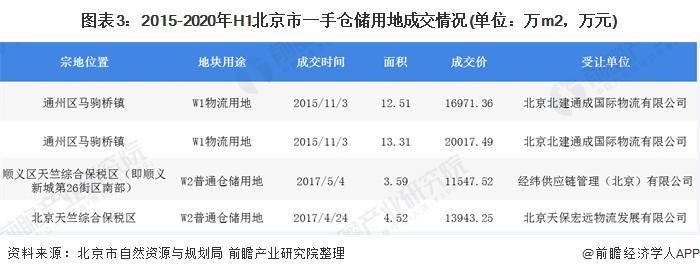 图表3:2015-2020年H1北京市一手仓储用地成交情况(单位:万m2,万元)