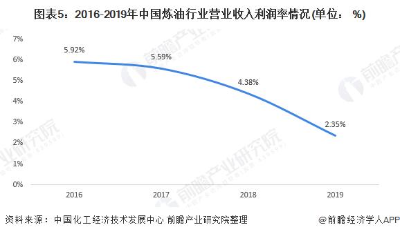 图表5:2016-2019年中国炼油行业营业收入利润率情况(单位: %)