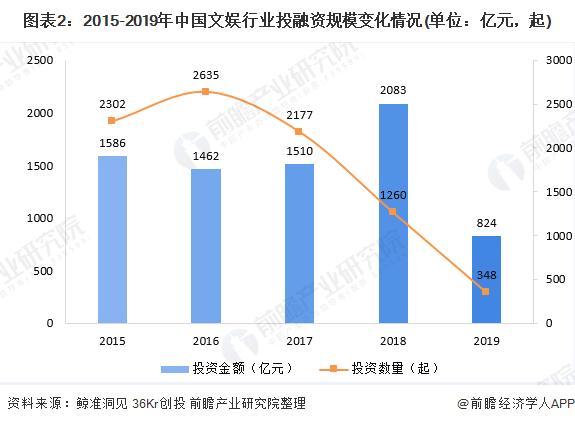 图表2:2015-2019年中国文娱行业投融资规模变化情况(单位:亿元,起)