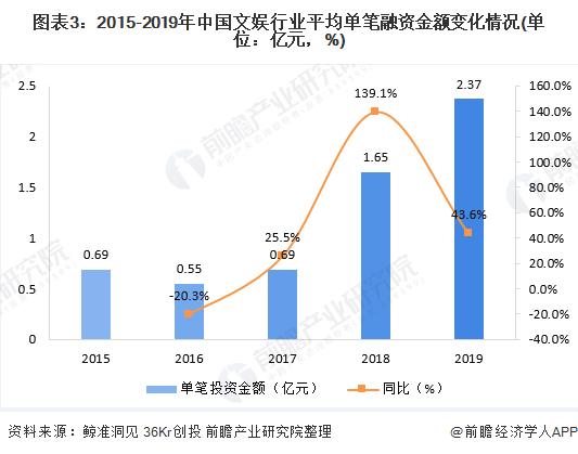 图表3:2015-2019年中国文娱行业平均单笔融资金额变化情况(单位:亿元,%)