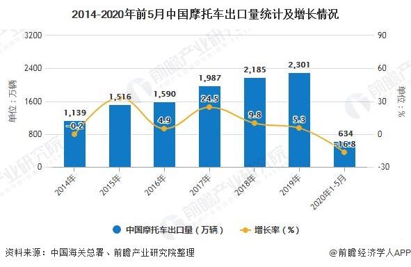 2014-2020年前5月中国摩托车出口量统计及增长情况