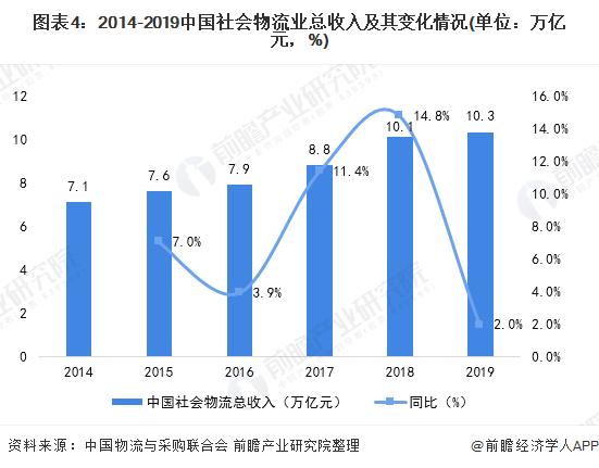 图表4:2014-2019中国社会物流业总收入及其变化情况(单位:万亿元,%)