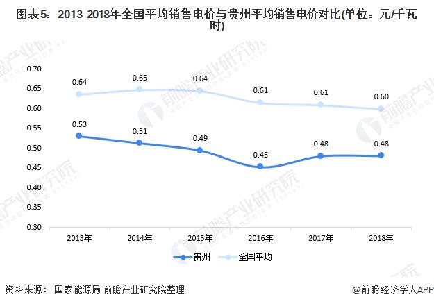 图表5:2013-2018年全国平均销售电价与贵州平均销售电价对比(单位:元/千瓦时)
