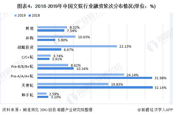 图表4:2018-2019年中国文娱行业融资轮次分布情况(单位:%)
