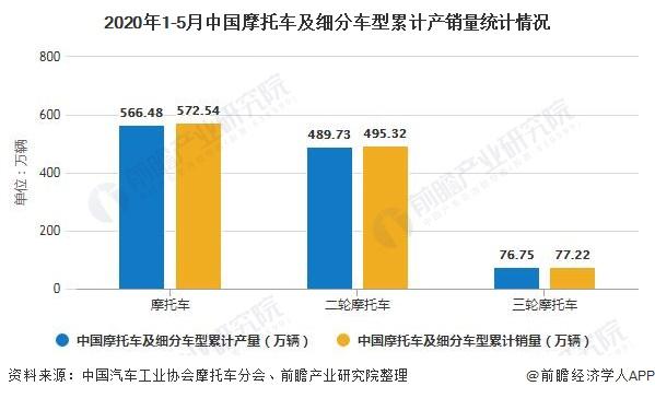 2020年1-5月中国摩托车及细分车型累计产销量统计情况