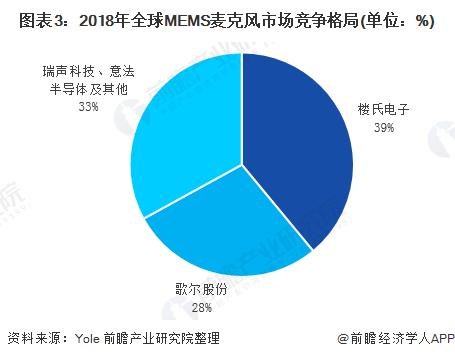 图表3:2018年全球MEMS麦克风市场竞争格局(单位:%)