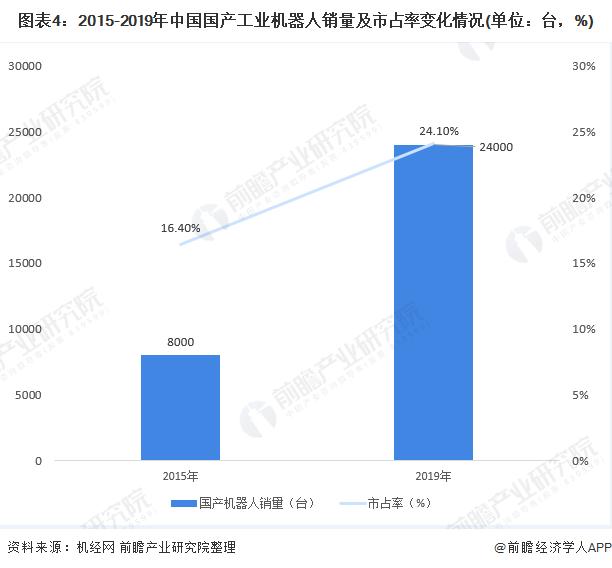 图表4:2015-2019年中国国产工业机器人销量及市占率变化情况(单位:台,%)