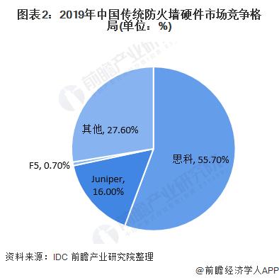 图表2:2019年中国传统防火墙硬件市场竞争格局(单位:%)