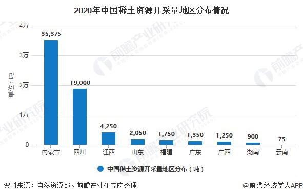 2020年中国稀土资源开采量地区分布情况