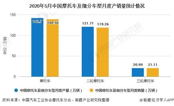 2020年5月中国摩托车及细分车型月度产销量统计情况