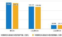 2020年1-5月中国摩托车行业市场分析:累计<em>产销量</em>均超560万辆
