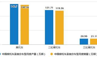 2020年1-5月中国摩托车行业市场分析:累计产销量均超560万辆
