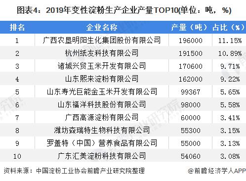 图表4:2019年变性淀粉生产企业产量TOP10(单位:吨,%)