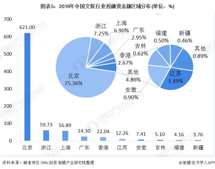 图表5:2019年中国文娱行业投融资金额区域分布(单位:%)
