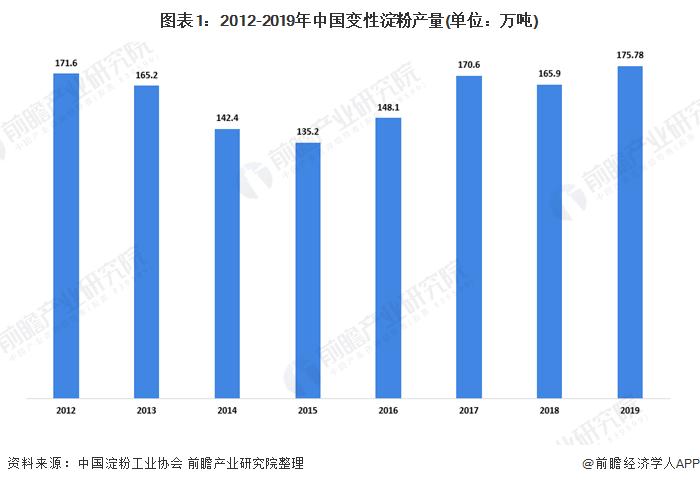 图表1:2012-2019年中国变性淀粉产量(单位:万吨)