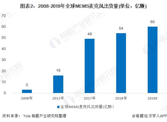 图表2:2008-2019年全球MEMS麦克风出货量(单位:亿颗)