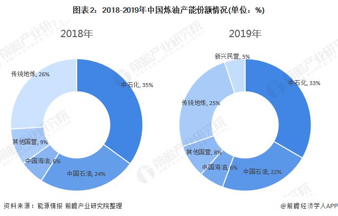 图表2:2018-2019年中国炼油产能份额情况(单位:%)