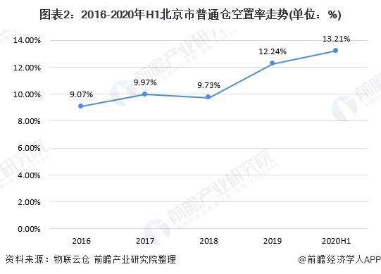 图表2:2016-2020年H1北京市普通仓空置率走势(单位:%)