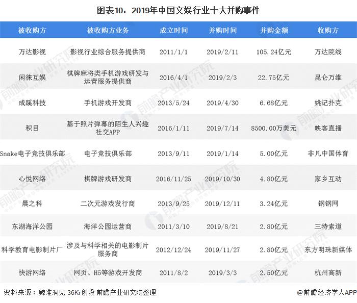 图表10:2019年中国文娱行业十大并购事件